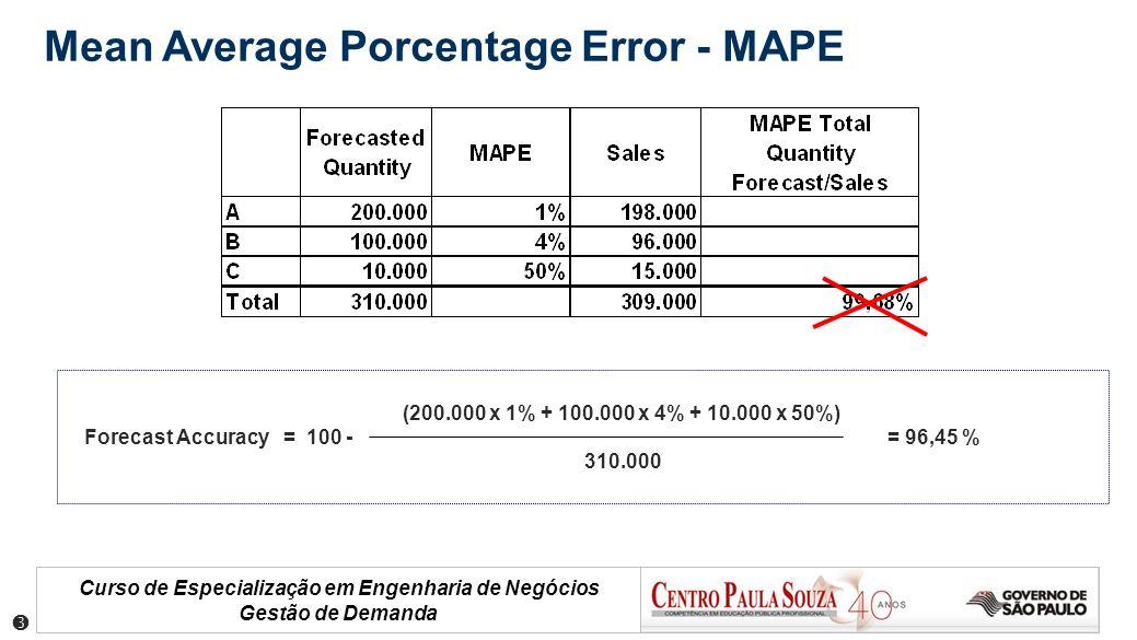 Curso de Especialização em Engenharia de Negócios Gestão de Demanda (200.000 x 1% + 100.000 x 4% + 10.000 x 50%) Forecast Accuracy = 100 - = 96,45 % 3