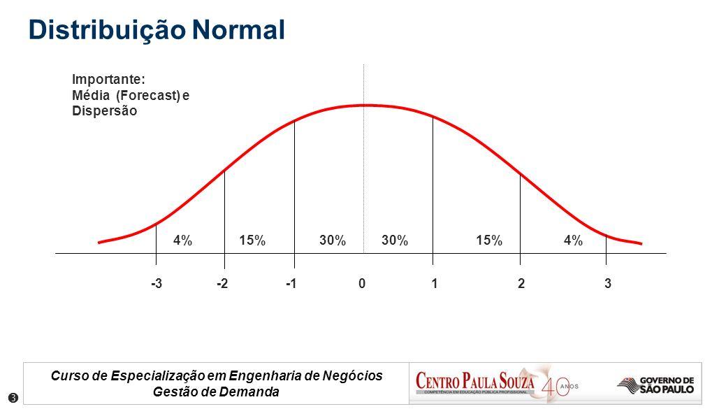 Curso de Especialização em Engenharia de Negócios Gestão de Demanda D Distribuição Normal -3 -2 -1 0 1 2 3 4% 15% 30% 30% 15% 4% Importante: Média (Fo