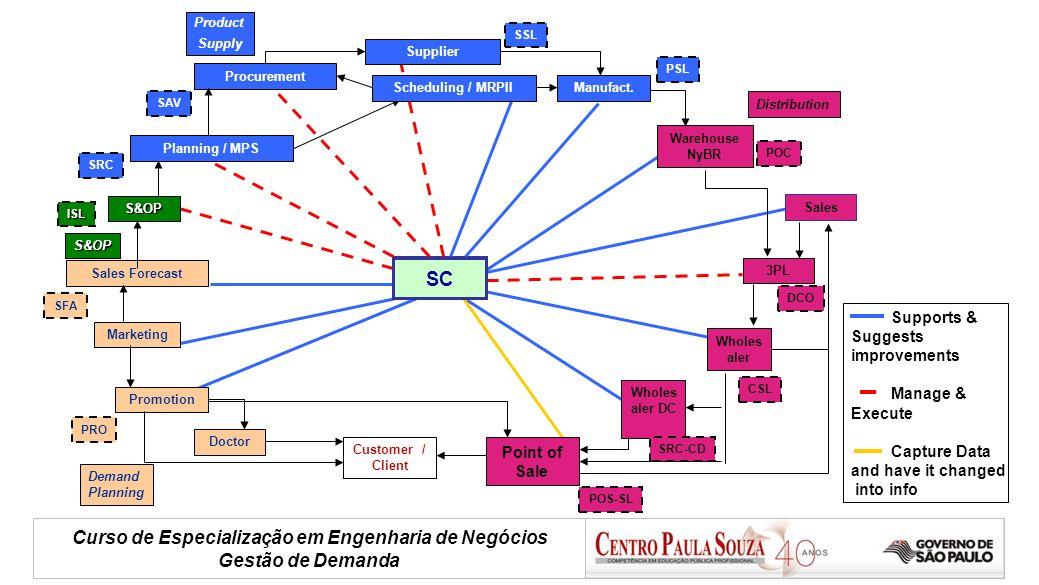 Curso de Especialização em Engenharia de Negócios Gestão de Demanda Padrão - Tendência Sugestão de para onde vaia demanda.