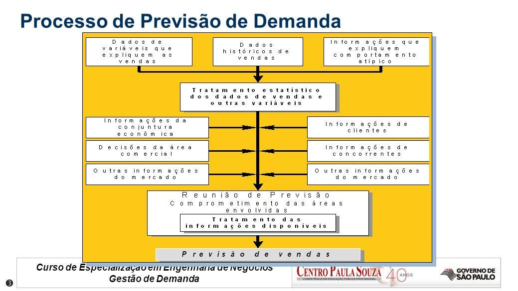 Curso de Especialização em Engenharia de Negócios Gestão de Demanda Processo de Previsão de Demanda
