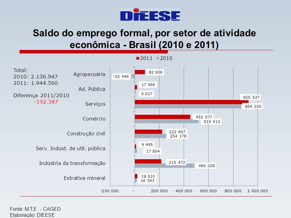 Saldo do emprego formal, por setor de atividade econômica - Brasil (2010 e 2011) Fonte: M.T.E. - CAGED Elaboração: DIEESE Total: 2010: 2.136.947 2011: