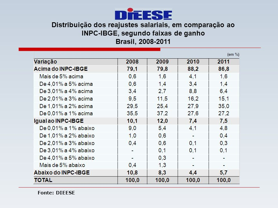 Distribuição dos reajustes salariais, em comparação ao INPC-IBGE, segundo faixas de ganho Brasil, 2008-2011 Fonte: DIEESE