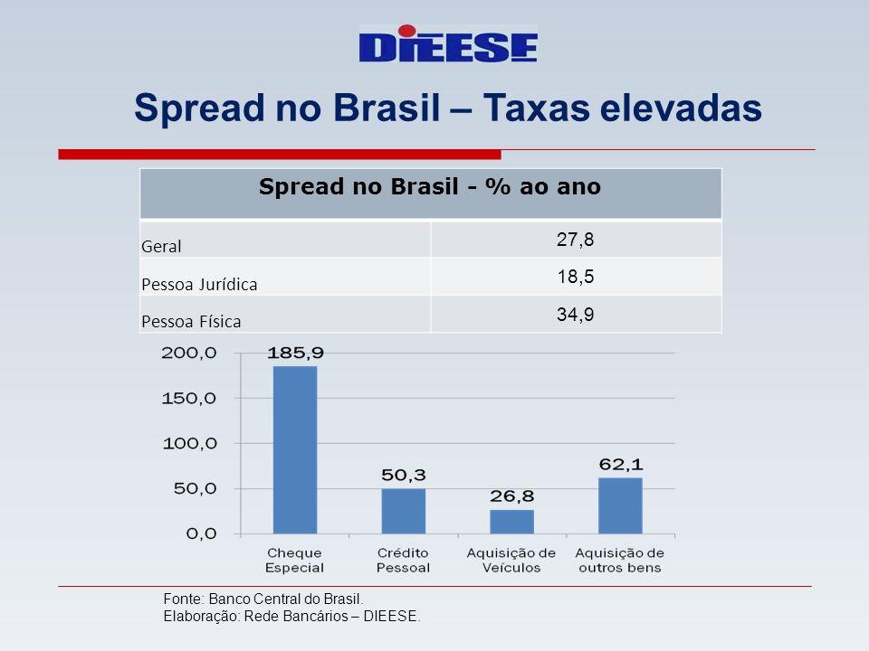 Spread no Brasil – Taxas elevadas Spread no Brasil - % ao ano Geral 27,8 Pessoa Jurídica 18,5 Pessoa Física 34,9 Fonte: Banco Central do Brasil. Elabo