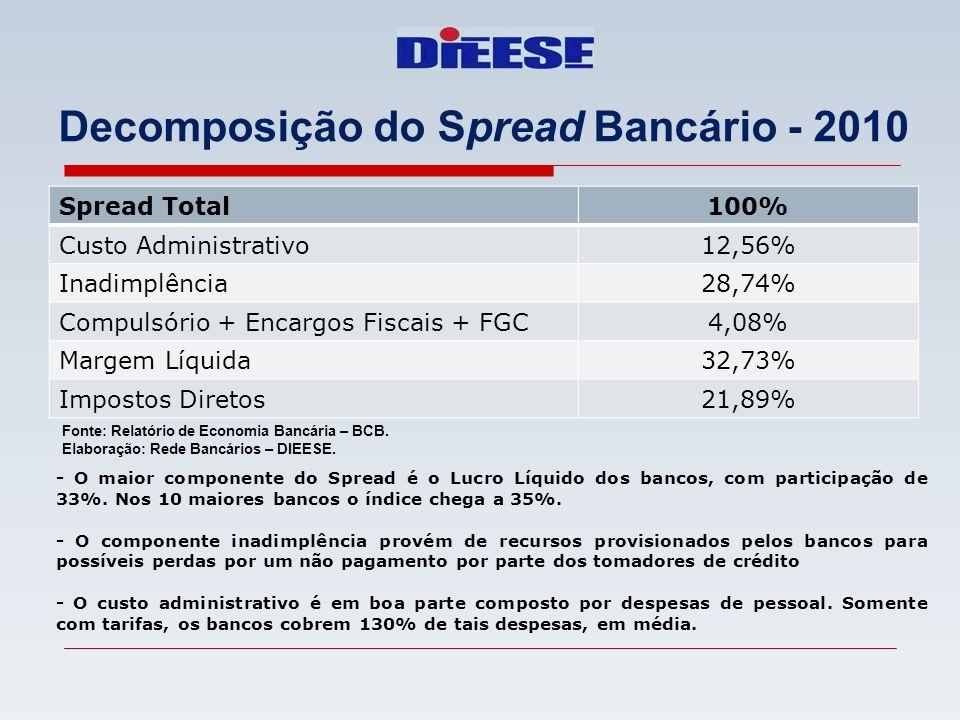 Spread Total100% Custo Administrativo12,56% Inadimplência28,74% Compulsório + Encargos Fiscais + FGC4,08% Margem Líquida32,73% Impostos Diretos21,89%