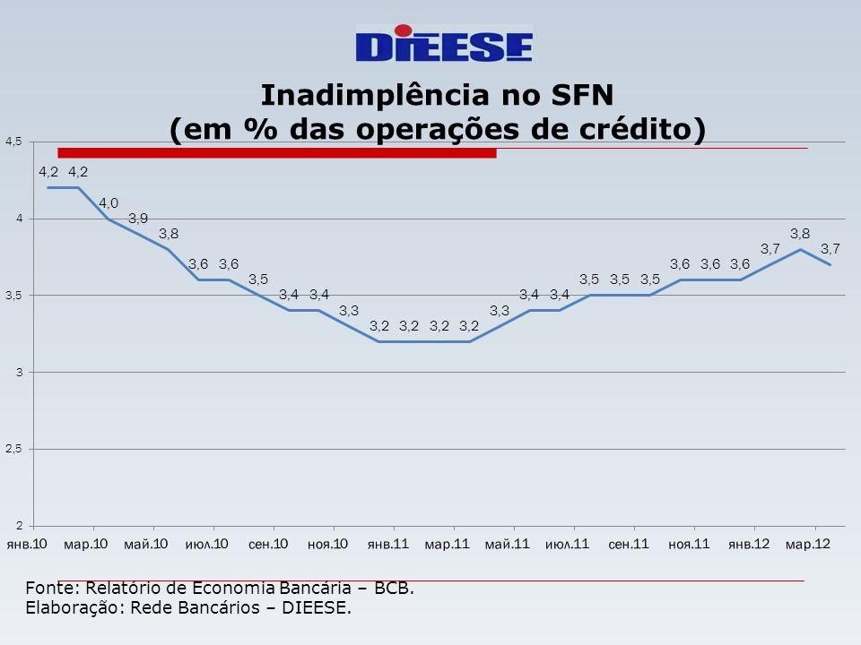Fonte: Relatório de Economia Bancária – BCB. Elaboração: Rede Bancários – DIEESE. Inadimplência no SFN (em % das operações de crédito)