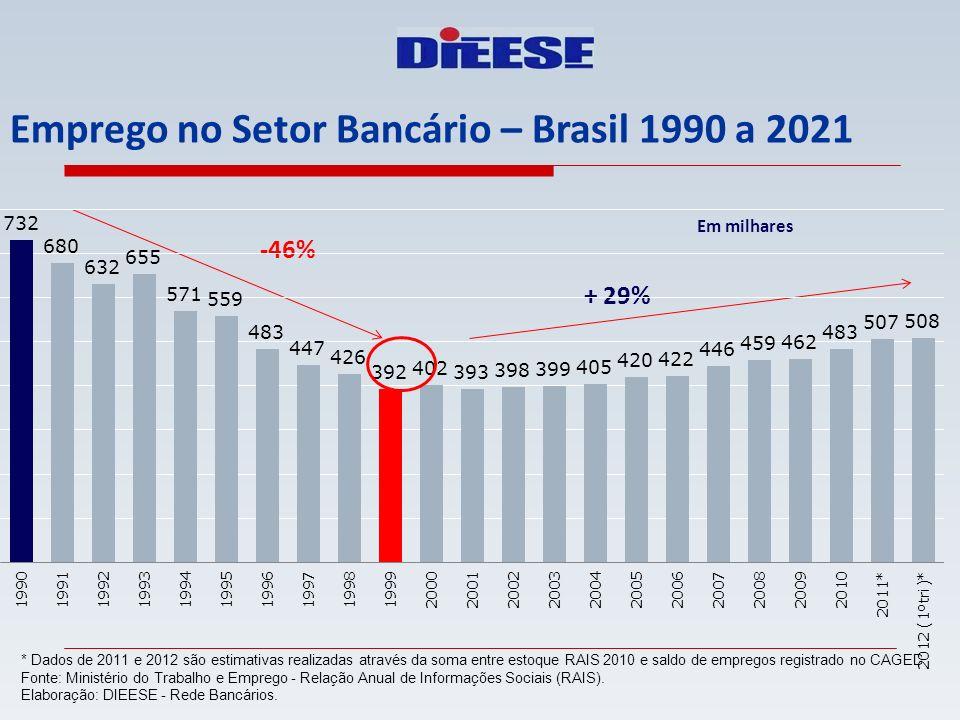 Emprego no Setor Bancário – Brasil 1990 a 2021