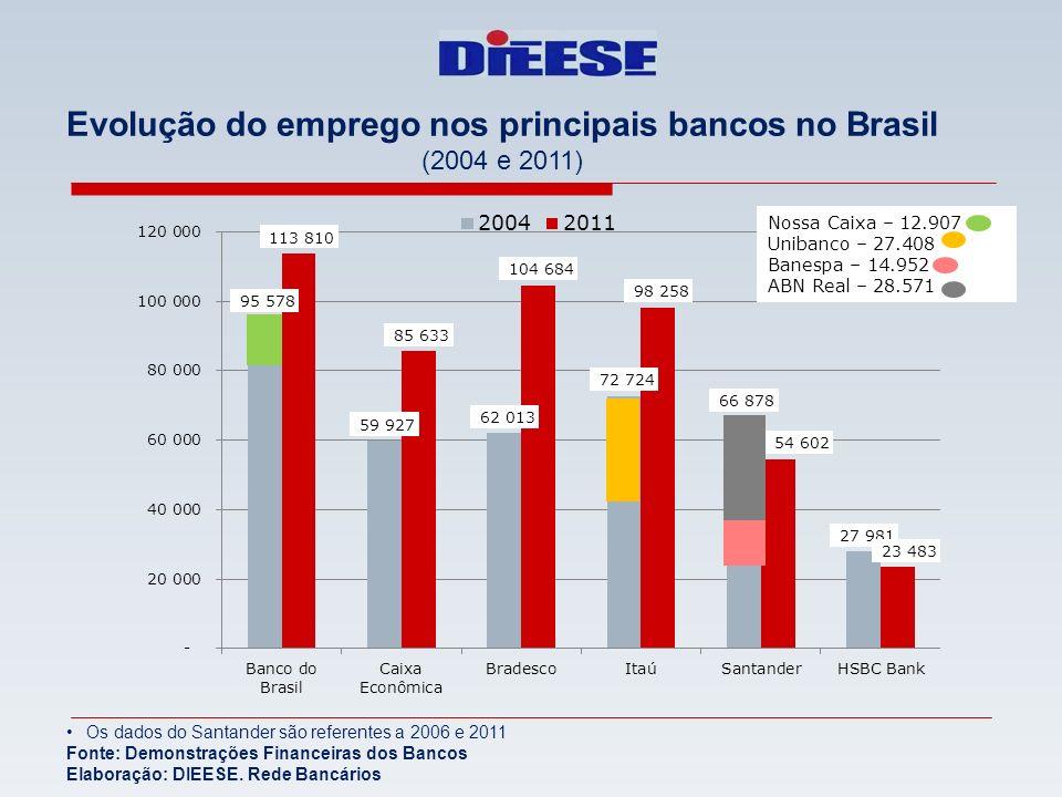 Evolução do emprego nos principais bancos no Brasil (2004 e 2011) Os dados do Santander são referentes a 2006 e 2011 Fonte: Demonstrações Financeiras