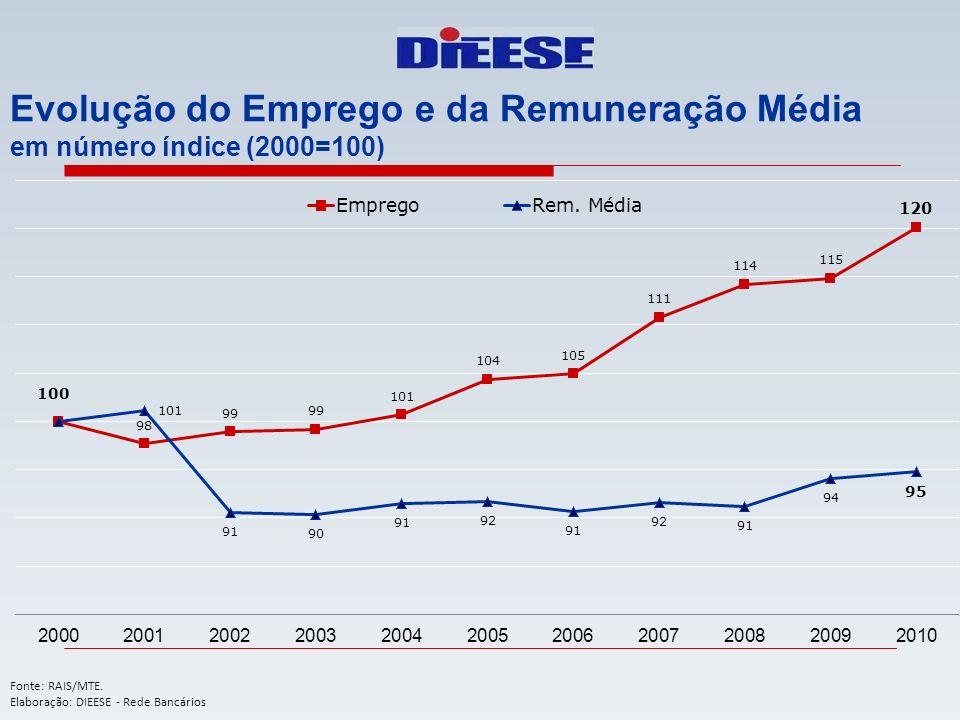 Evolução do Emprego e da Remuneração Média em número índice (2000=100) Fonte: RAIS/MTE. Elaboração: DIEESE - Rede Bancários