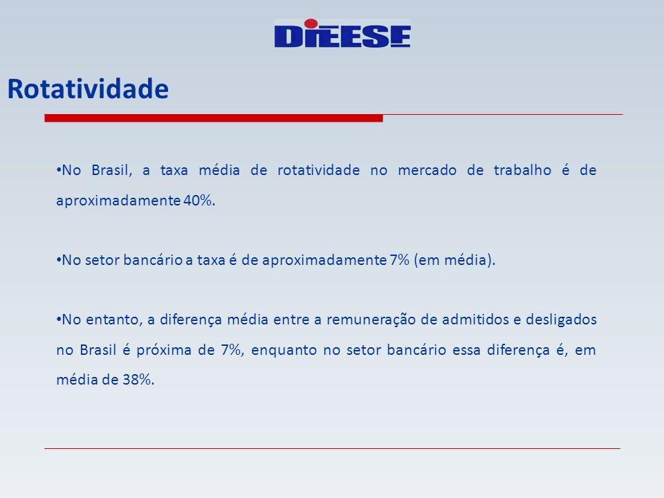 Rotatividade No Brasil, a taxa média de rotatividade no mercado de trabalho é de aproximadamente 40%. No setor bancário a taxa é de aproximadamente 7%