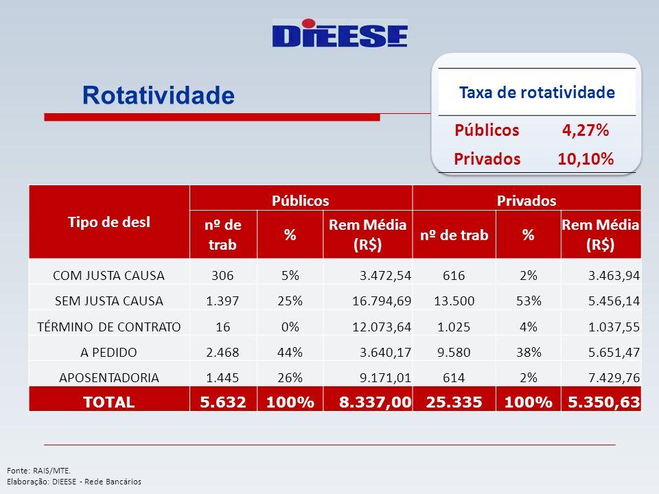 Rotatividade Tipo de desl PúblicosPrivados nº de trab % Rem Média (R$) nº de trab% Rem Média (R$) COM JUSTA CAUSA3065%3.472,546162%3.463,94 SEM JUSTA