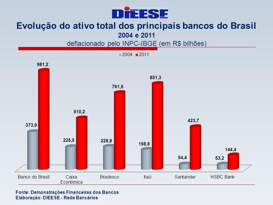 Evolução do ativo total dos principais bancos do Brasil 2004 e 2011 deflacionado pelo INPC-IBGE (em R$ bilhões) Fonte: Demonstrações Financeiras dos B