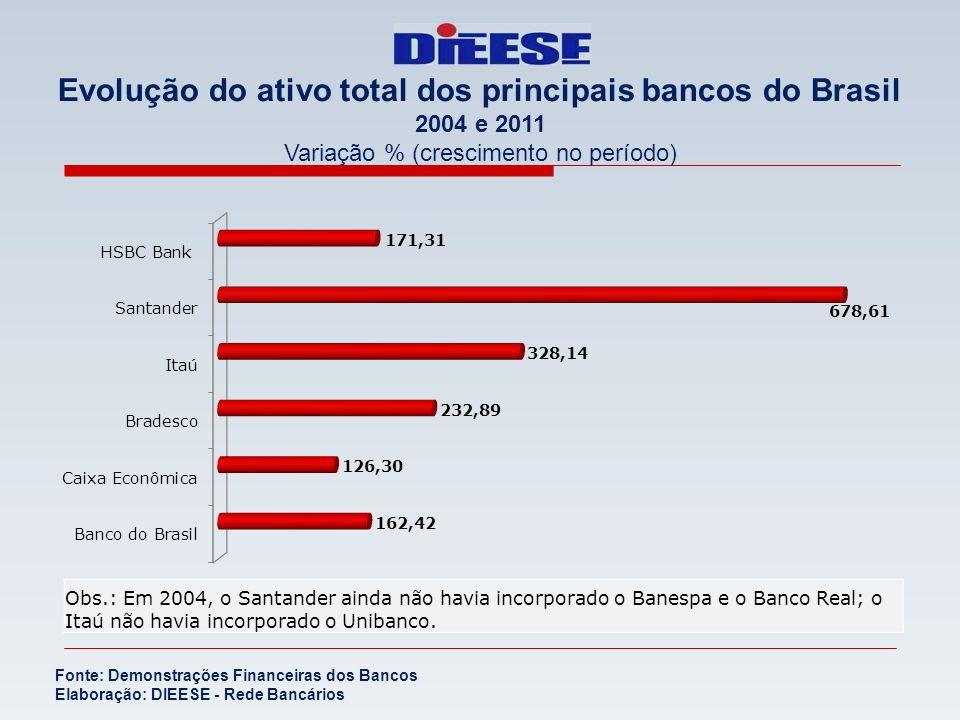 Evolução do ativo total dos principais bancos do Brasil 2004 e 2011 Variação % (crescimento no período) Fonte: Demonstrações Financeiras dos Bancos El