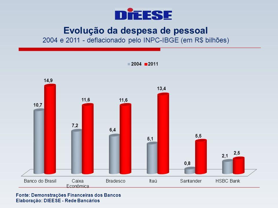 Evolução da despesa de pessoal 2004 e 2011 - deflacionado pelo INPC-IBGE (em R$ bilhões) Fonte: Demonstrações Financeiras dos Bancos Elaboração: DIEES