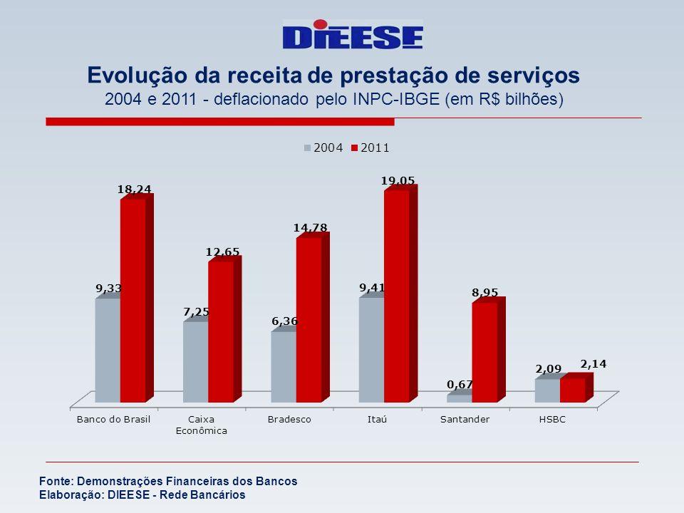 Evolução da receita de prestação de serviços 2004 e 2011 - deflacionado pelo INPC-IBGE (em R$ bilhões) Fonte: Demonstrações Financeiras dos Bancos Ela