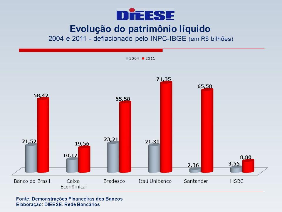 Evolução do patrimônio líquido 2004 e 2011 - deflacionado pelo INPC-IBGE (em R$ bilhões) Fonte: Demonstrações Financeiras dos Bancos Elaboração: DIEES