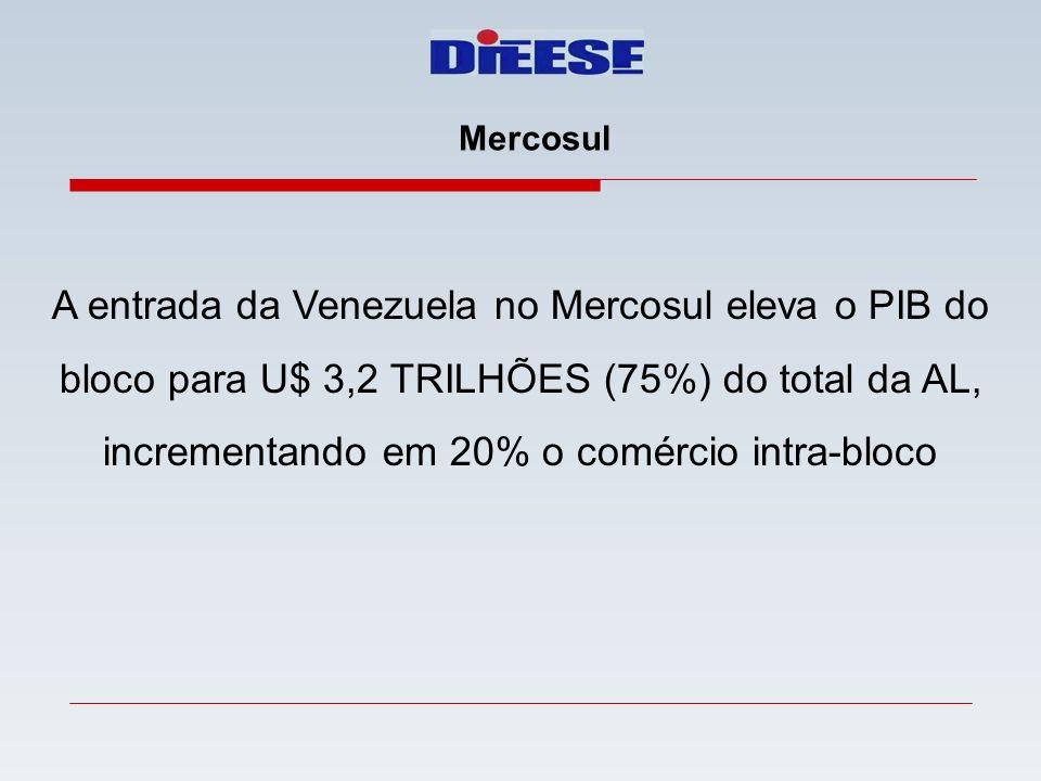 Mercosul A entrada da Venezuela no Mercosul eleva o PIB do bloco para U$ 3,2 TRILHÕES (75%) do total da AL, incrementando em 20% o comércio intra-bloc