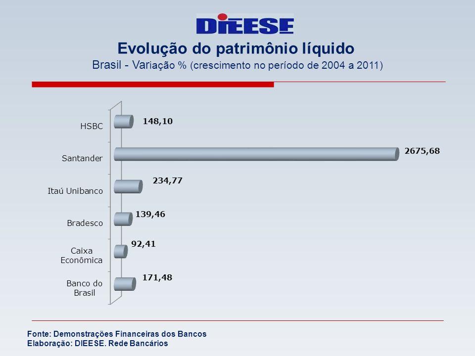 Evolução do patrimônio líquido Brasil - Var iação % (crescimento no período de 2004 a 2011) Fonte: Demonstrações Financeiras dos Bancos Elaboração: DI