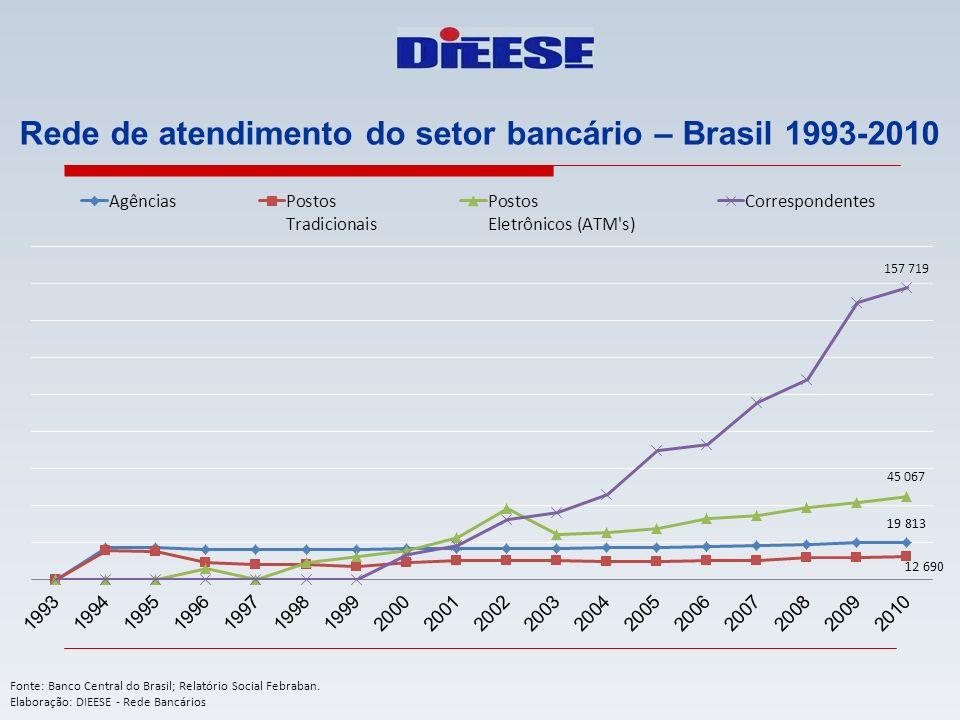 Rede de atendimento do setor bancário – Brasil 1993-2010 Fonte: Banco Central do Brasil; Relatório Social Febraban. Elaboração: DIEESE - Rede Bancário