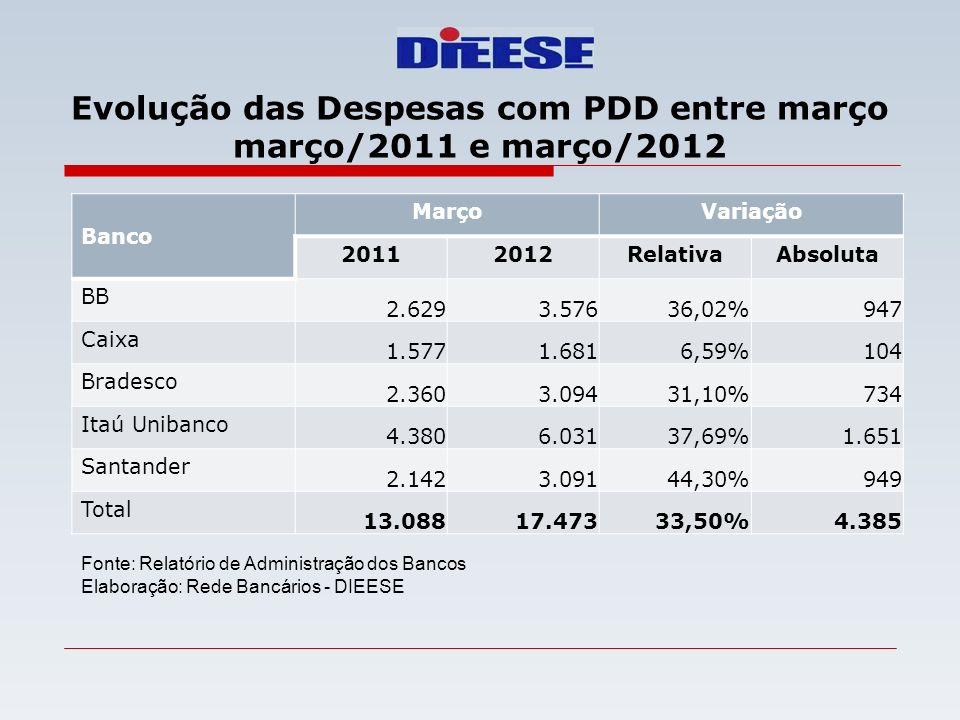 Evolução das Despesas com PDD entre março março/2011 e março/2012 Banco MarçoVariação 20112012RelativaAbsoluta BB 2.6293.57636,02%947 Caixa 1.5771.681