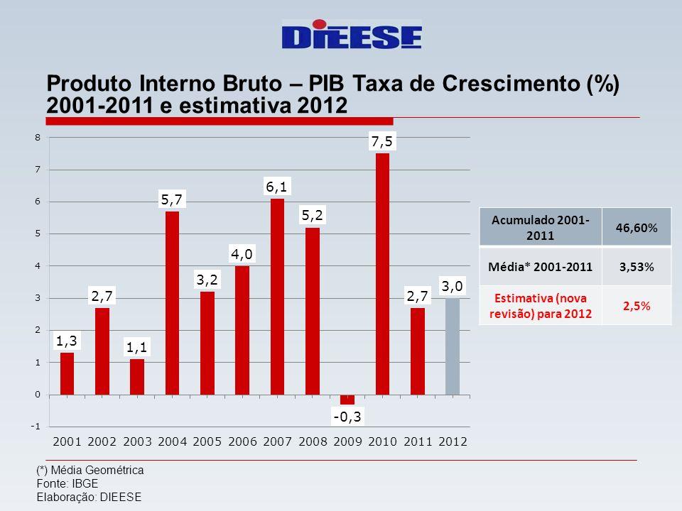 Produto Interno Bruto – PIB Taxa de Crescimento (%) 2001-2011 e estimativa 2012 (*) Média Geométrica Fonte: IBGE Elaboração: DIEESE Acumulado 2001- 20