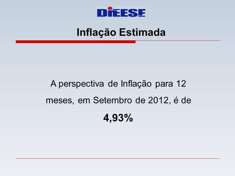 A perspectiva de Inflação para 12 meses, em Setembro de 2012, é de 4,93% Inflação Estimada