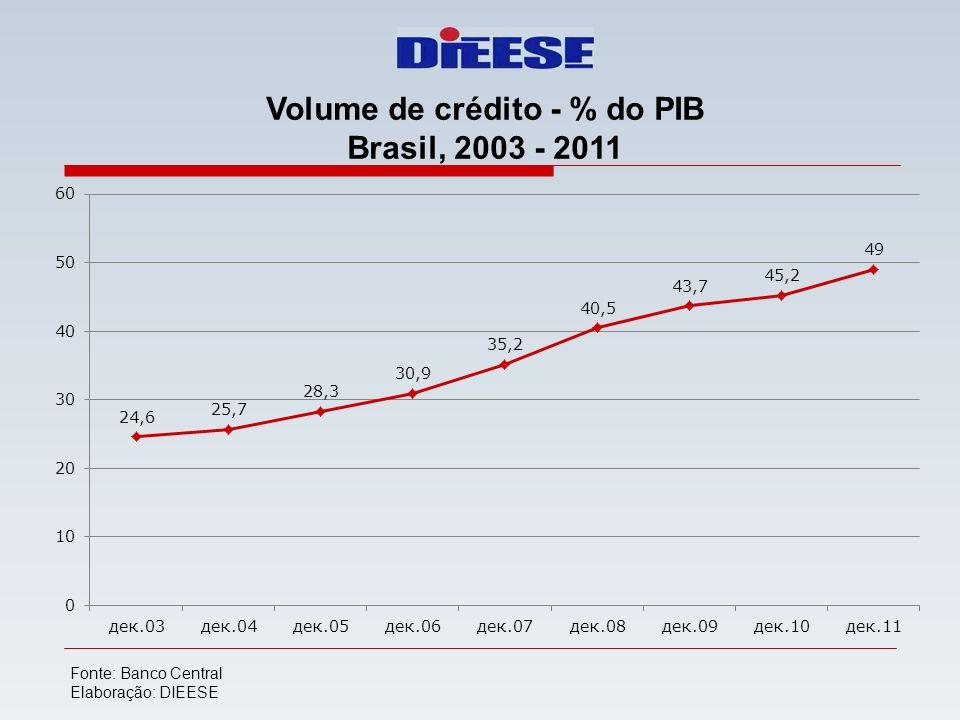 Volume de crédito - % do PIB Brasil, 2003 - 2011 Fonte: Banco Central Elaboração: DIEESE
