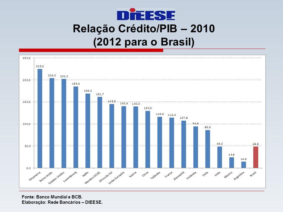 Relação Crédito/PIB – 2010 (2012 para o Brasil) Fonte: Banco Mundial e BCB. Elaboração: Rede Bancários – DIEESE.