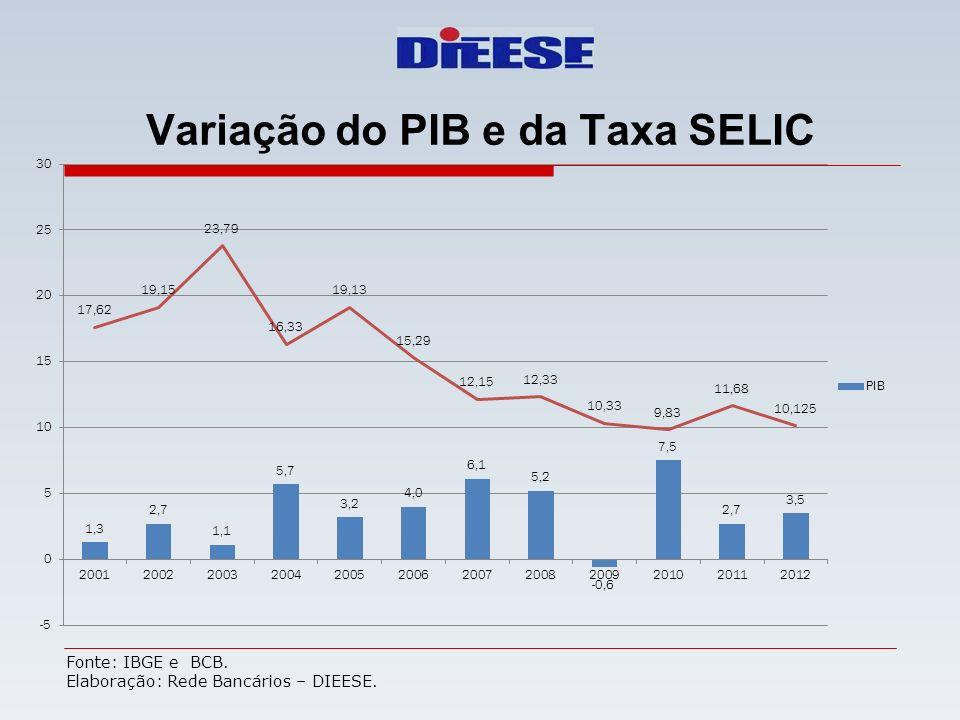 Variação do PIB e da Taxa SELIC Fonte: IBGE e BCB. Elaboração: Rede Bancários – DIEESE.