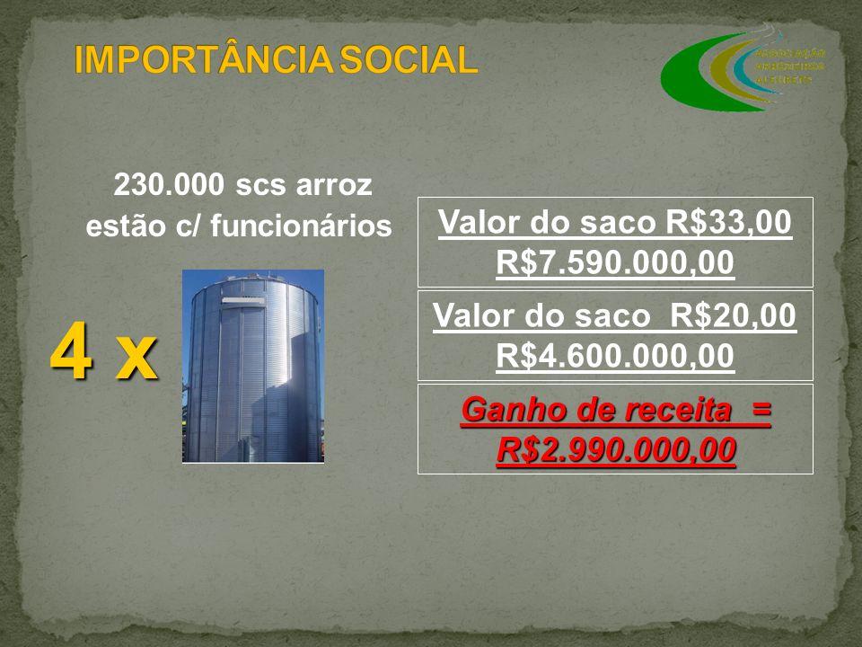 230.000 scs arroz estão c/ funcionários Valor do saco R$20,00 R$4.600.000,00 Valor do saco R$33,00 R$7.590.000,00 Ganho de receita = R$2.990.000,00 4