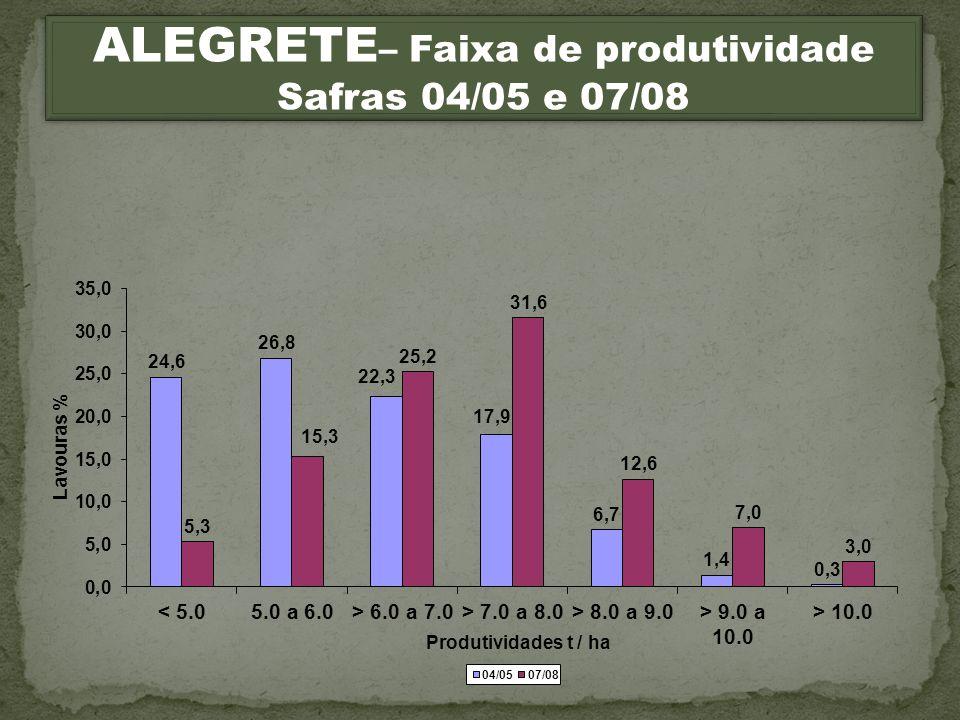 ALEGRETE – Faixa de produtividade Safras 04/05 e 07/08 ALEGRETE – Faixa de produtividade Safras 04/05 e 07/08