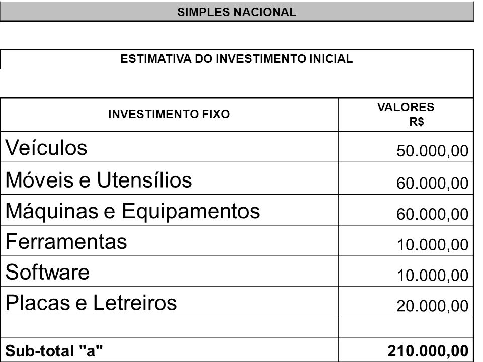 SIMPLES NACIONAL ESTIMATIVA DO INVESTIMENTO INICIAL INVESTIMENTO FIXO VALORES R$ Veículos 50.000,00 Móveis e Utensílios 60.000,00 Máquinas e Equipamen