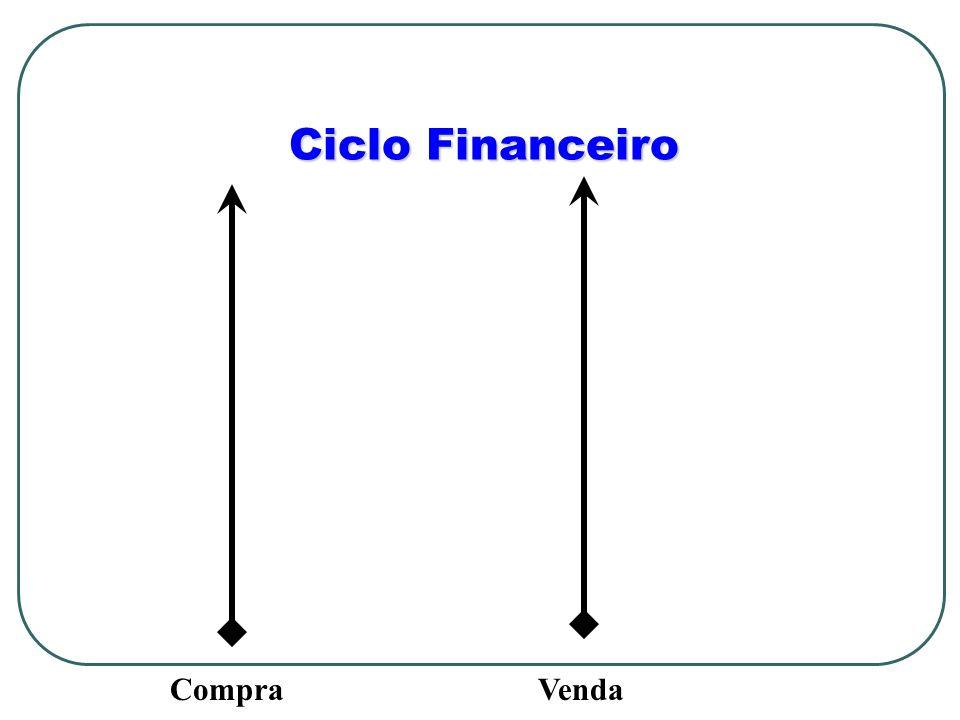 Ciclo Financeiro CompraVenda