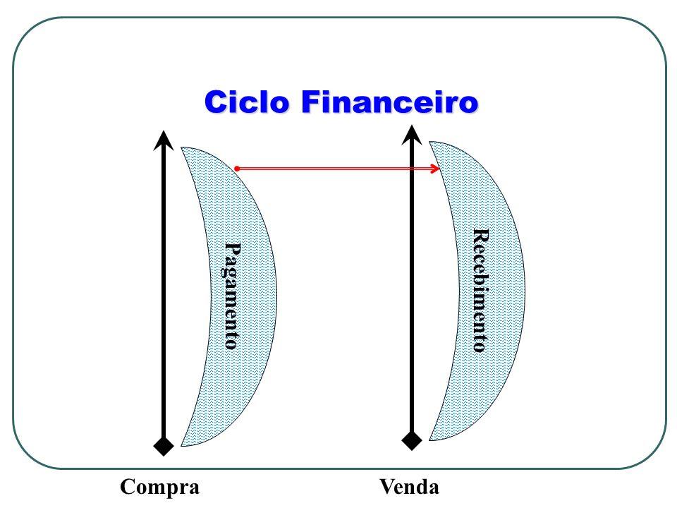 Ciclo Financeiro CompraVenda Recebimento Pagamento