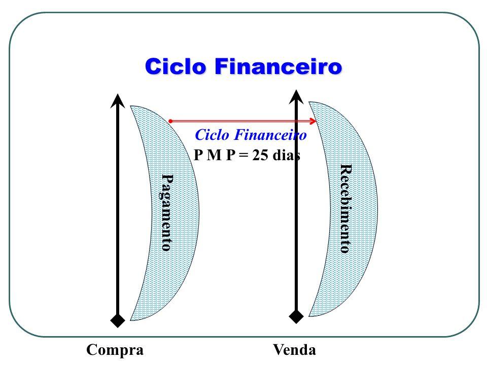 Ciclo Financeiro CompraVenda Recebimento Pagamento Ciclo Financeiro P M P = 25 dias