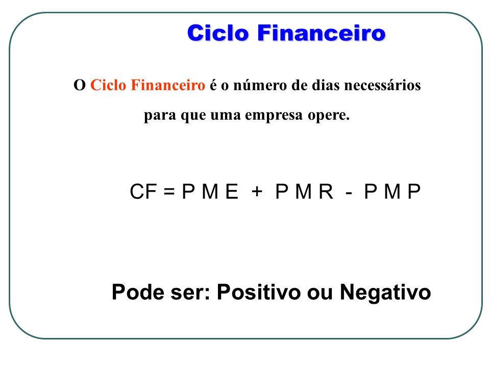 Ciclo Financeiro CF = P M E + P M R - P M P O Ciclo Financeiro é o número de dias necessários para que uma empresa opere. Pode ser: Positivo ou Negati
