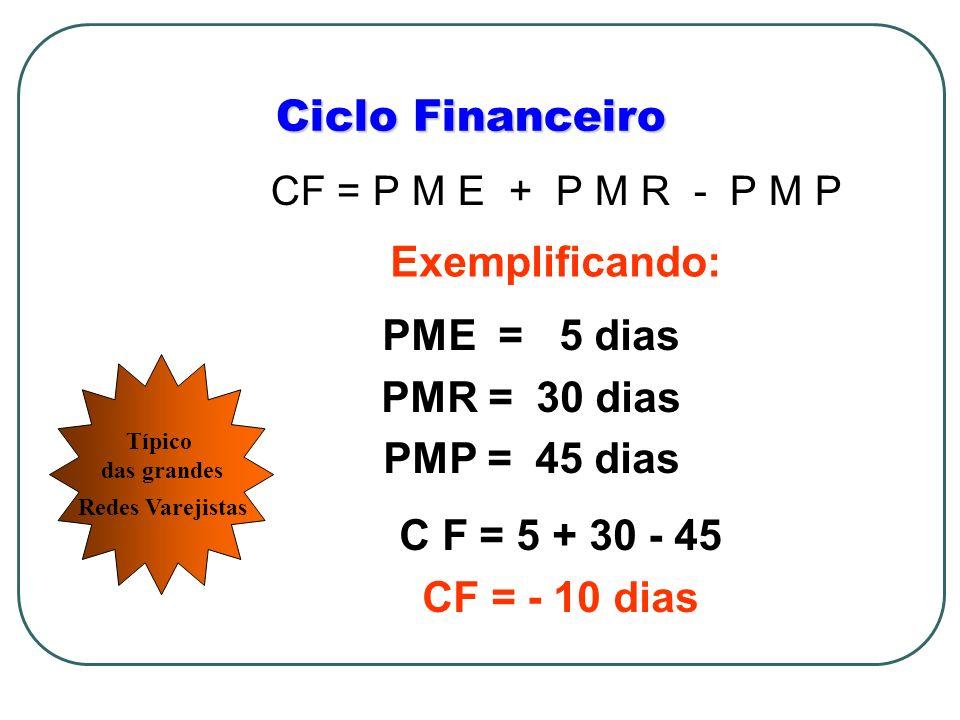 Ciclo Financeiro CF = P M E + P M R - P M P Exemplificando: PME = 5 dias PMR = 30 dias PMP = 45 dias C F = 5 + 30 - 45 CF = - 10 dias Típico das grand
