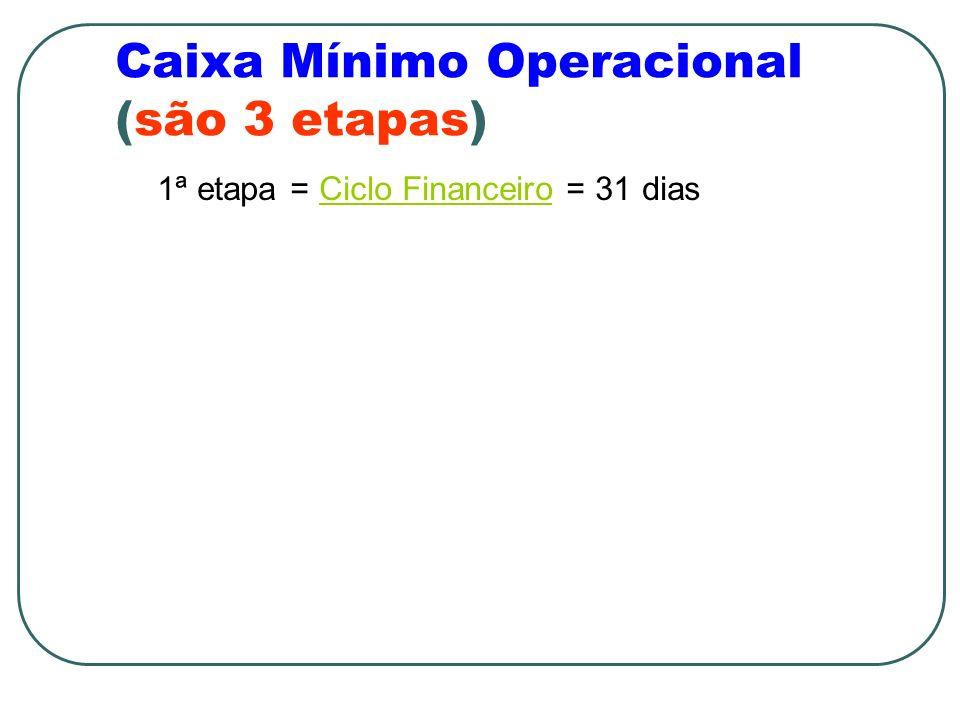 Caixa Mínimo Operacional (são 3 etapas) 1ª etapa = Ciclo Financeiro = 31 diasCiclo Financeiro