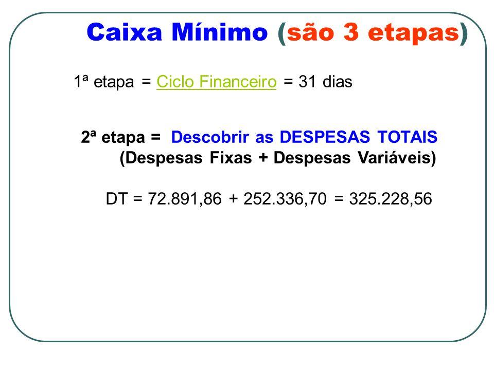 Caixa Mínimo (são 3 etapas) 1ª etapa = Ciclo Financeiro = 31 diasCiclo Financeiro 2ª etapa = Descobrir as DESPESAS TOTAIS (Despesas Fixas + Despesas V