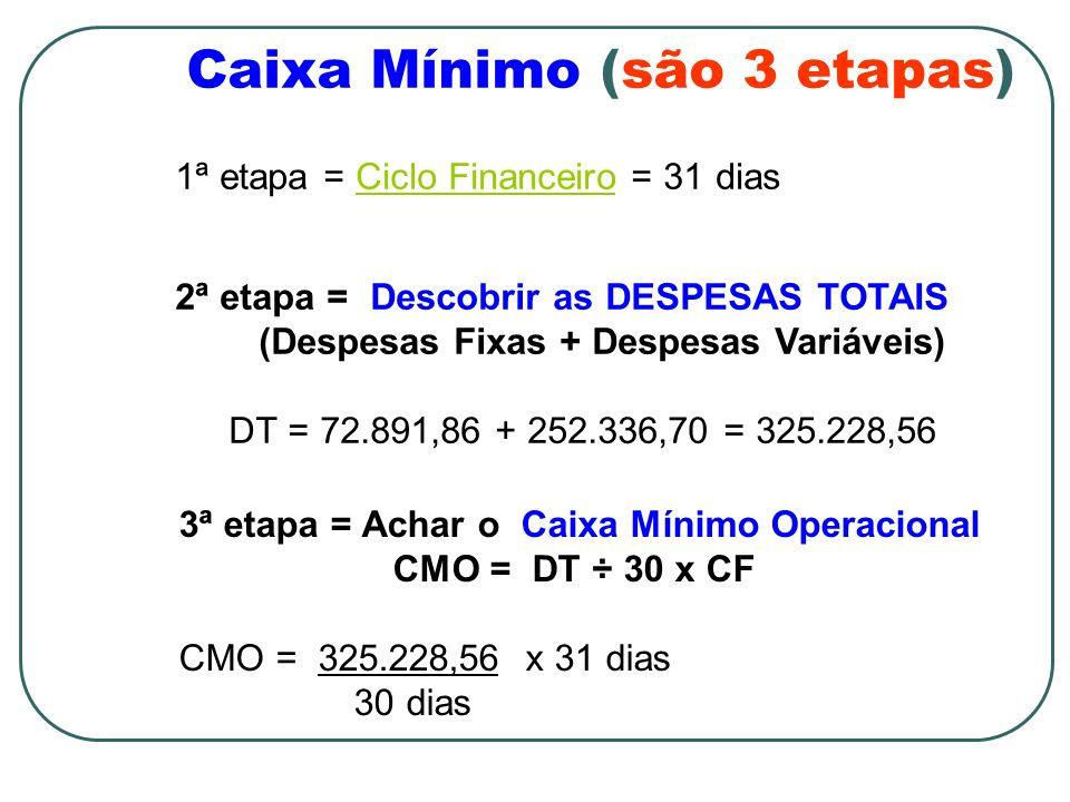 Caixa Mínimo (são 3 etapas) 1ª etapa = Ciclo Financeiro = 31 diasCiclo Financeiro 3ª etapa = Achar o Caixa Mínimo Operacional CMO = DT ÷ 30 x CF CMO =