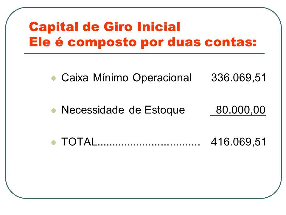 Capital de Giro Inicial Ele é composto por duas contas: Caixa Mínimo Operacional 336.069,51 Necessidade de Estoque 80.000,00 TOTAL....................
