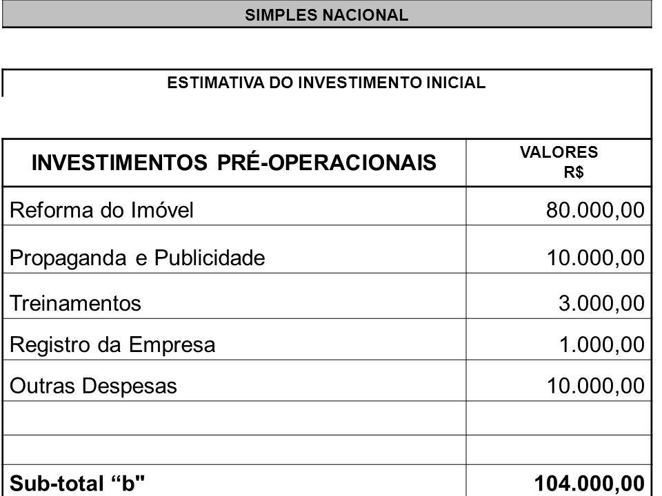 SIMPLES NACIONAL ESTIMATIVA DO INVESTIMENTO INICIAL INVESTIMENTOS PRÉ-OPERACIONAIS VALORES R$ Reforma do Imóvel80.000,00 Propaganda e Publicidade10.00