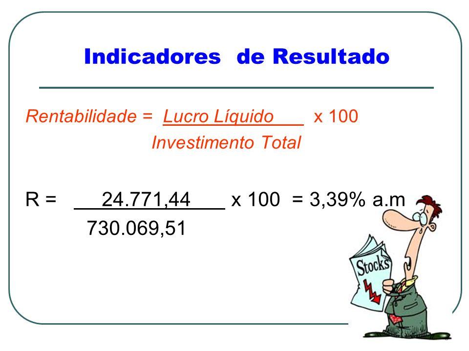 Rentabilidade = Lucro Líquido x 100 Investimento Total R = 24.771,44 x 100 = 3,39% a.m 730.069,51