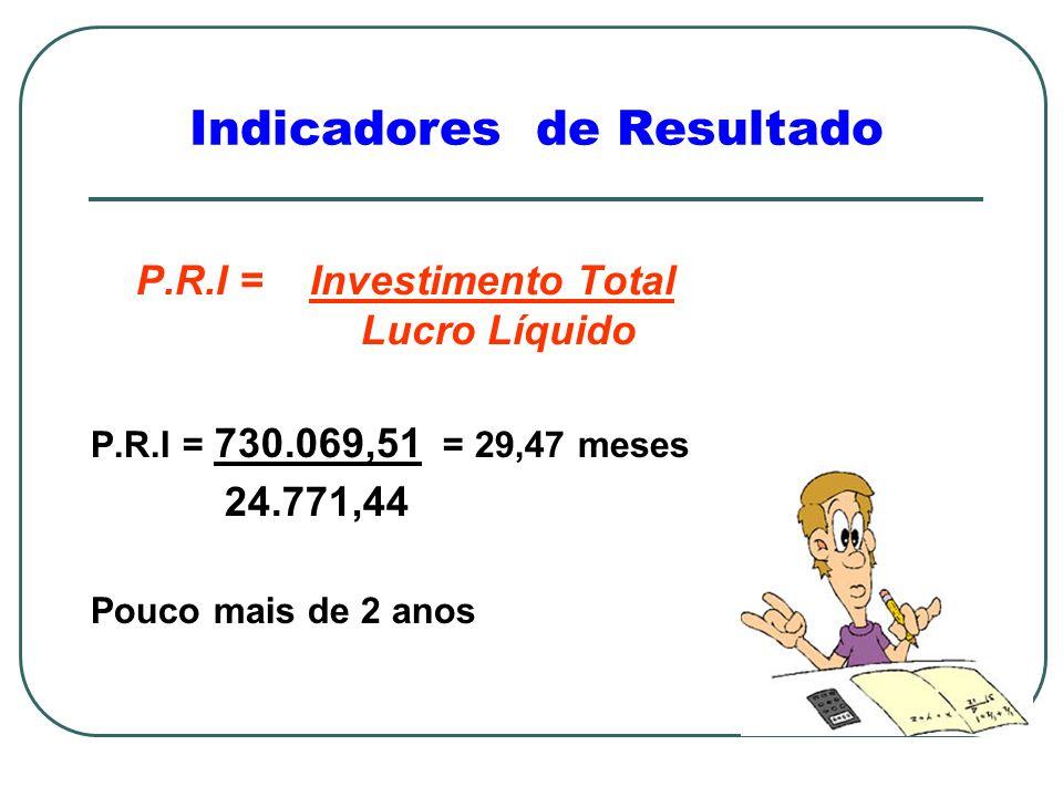 Indicadores de Resultado P.R.I = Investimento Total Lucro Líquido P.R.I = 730.069,51 = 29,47 meses 24.771,44 Pouco mais de 2 anos