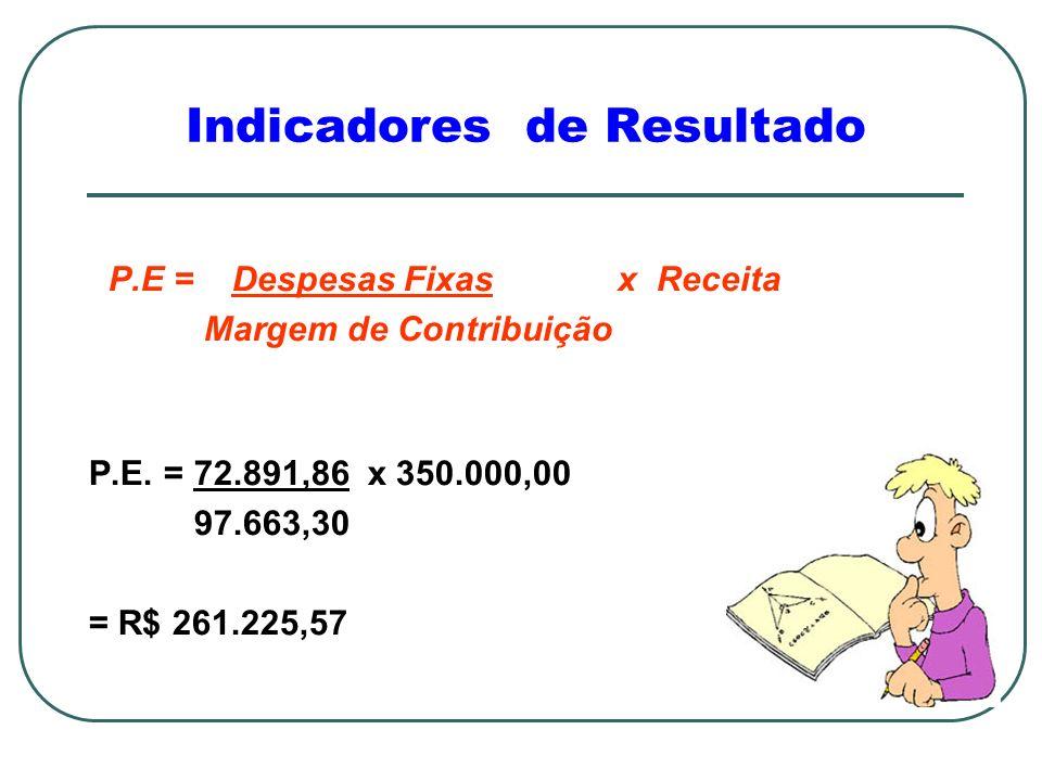 Indicadores de Resultado P.E = Despesas Fixas x Receita Margem de Contribuição P.E. = 72.891,86 x 350.000,00 97.663,30 = R$ 261.225,57