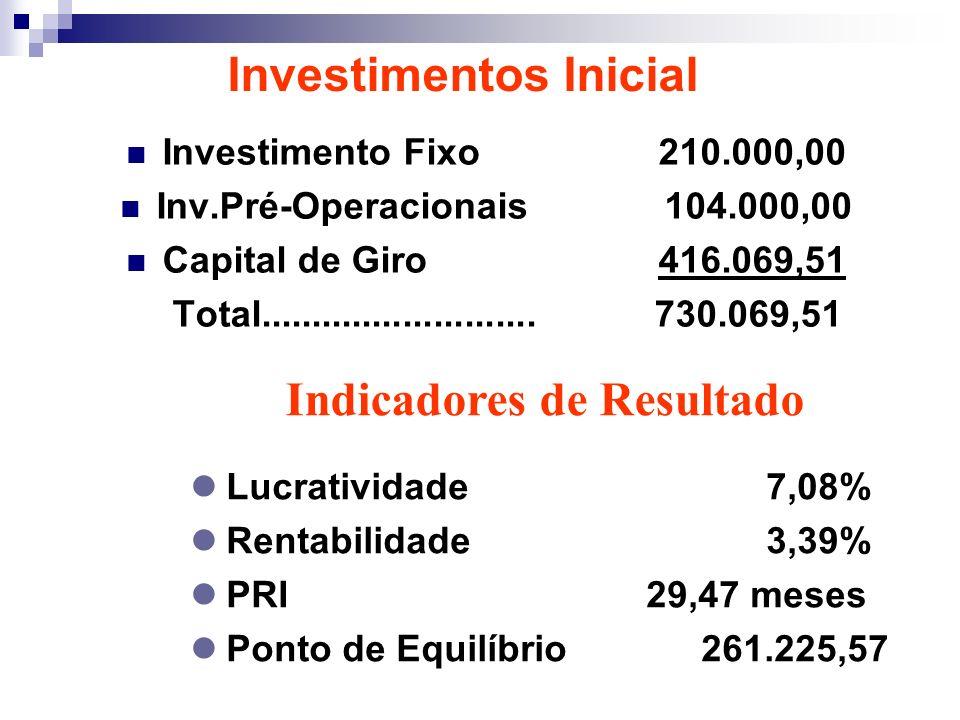 Investimentos Inicial Indicadores de Resultado Lucratividade7,08% Rentabilidade3,39% PRI 29,47 meses Ponto de Equilíbrio 261.225,57 Investimento Fixo