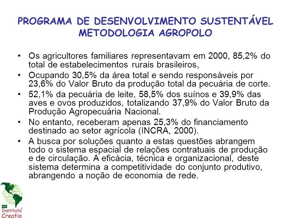 PROGRAMA DE DESENVOLVIMENTO SUSTENTÁVEL METODOLOGIA AGROPOLO Dentro deste contexto, situam-se algumas iniciativas de desenvolvimento do agronegócio brasileiro, que pode ser estabelecido para produção familiar; Com a finalidade de estimular a organização de sistemas produtivos localizados, como é o caso dos agropolos ou clusters de base agroindustrial.