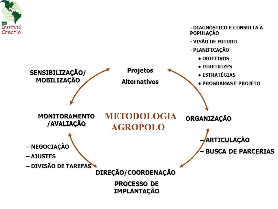 EXPERIÊNCIAS EXITOSAS DA METODOLOGIA DE DESENVOLVIMENTO SUSTENTÁVEL - AGROPOLO INSTITUTO AGROPOLO AGROPOLO DO CEARÁ Material de apresentação Ex.
