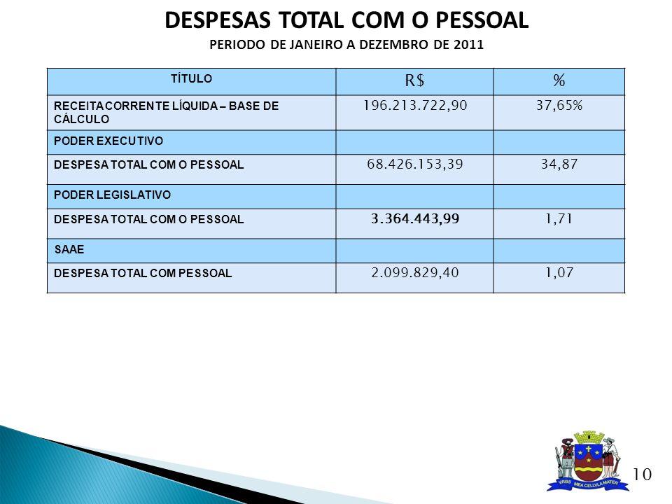 DESPESAS TOTAL COM O PESSOAL PERIODO DE JANEIRO A DEZEMBRO DE 2011 TÍTULO R$% RECEITA CORRENTE LÍQUIDA – BASE DE CÁLCULO 196.213.722,9037,65% PODER EX