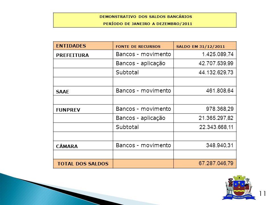 DEMONSTRATIVO DOS SALDOS BANCÁRIOS PERÍODO DE JANEIRO A DEZEMBRO/2011 ENTIDADES FONTE DE RECURSOSSALDO EM 31/12/2011 PREFEITURA Bancos - movimento 1.4