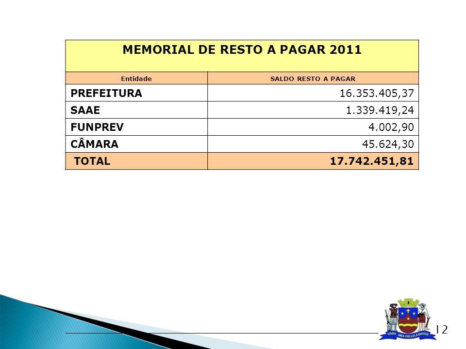 MEMORIAL DE RESTO A PAGAR 2011 EntidadeSALDO RESTO A PAGAR PREFEITURA16.353.405,37 SAAE 1.339.419,24 FUNPREV4.002,90 CÂMARA 45.624,30 TOTAL 17.742.451